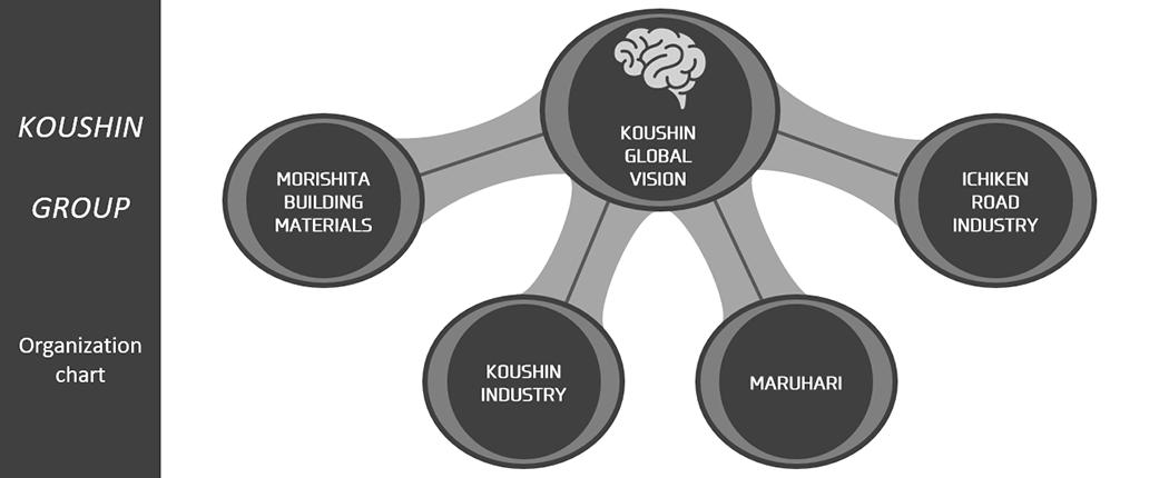 KOUSHIN GLOBAL VISION 株式会社 企業組織図
