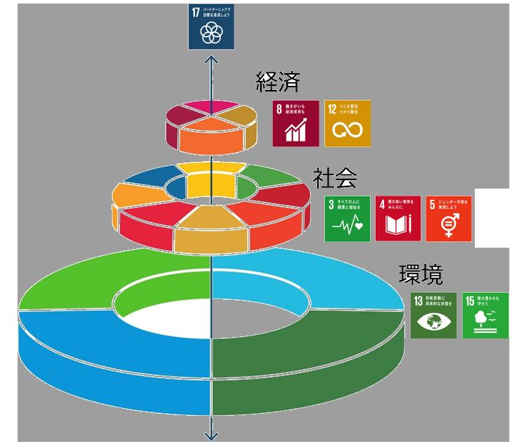 SDGsを取り入れた経営