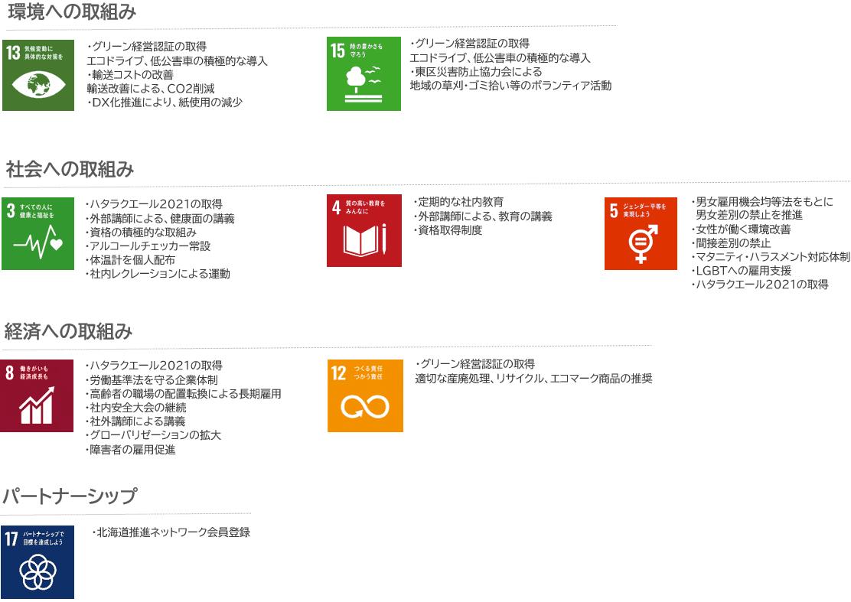 SDGs宣言 環境への取組み 社会への取組み 経済への取組み パートナーシップ